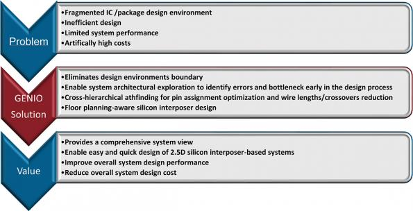 IC/package co-design EDA tool offers end-to-end optimization