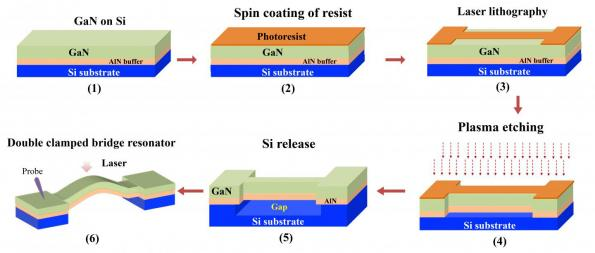 GaN based MEMS resonator operates stably at high temperature