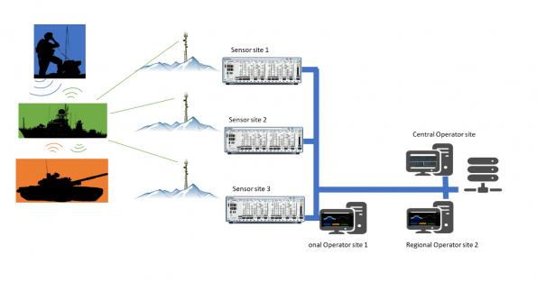 Benefits of networked multichannel radio systems in strategic COMINT scenarios