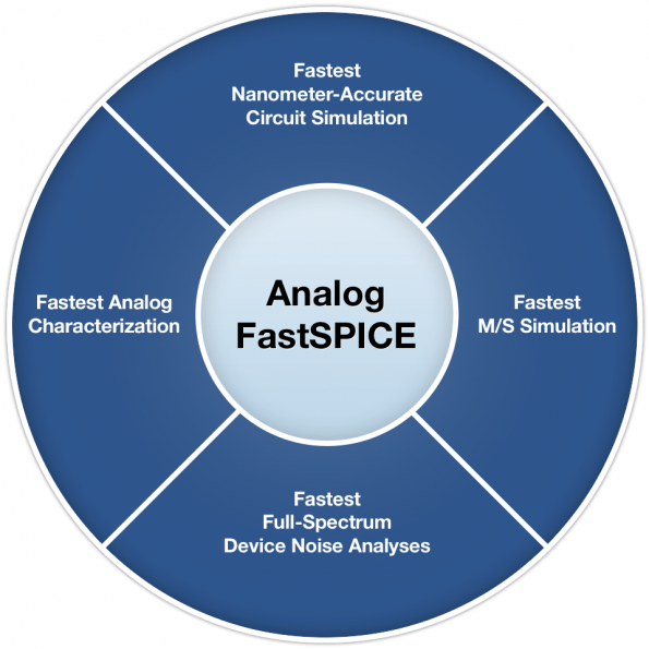 Analog tool qualified for Samsung 3nm process