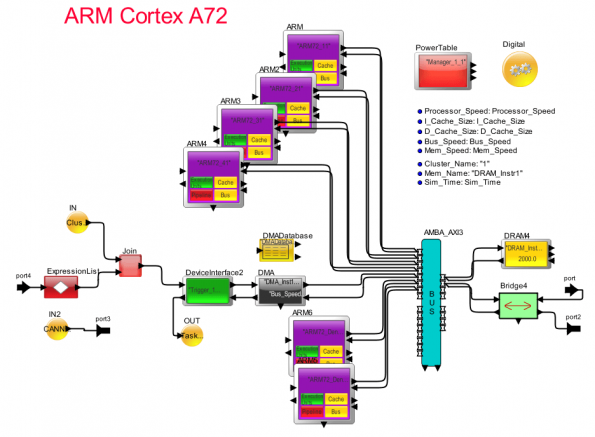 The ARM A72 fast functional processor model