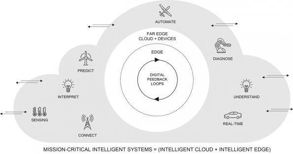 Wind River Studio Cloud platform for developing, deploying 5G mission-critical systems