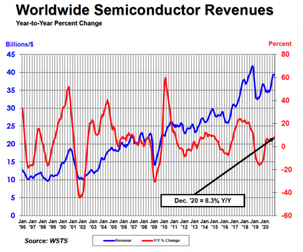 Global chip sales bounce back