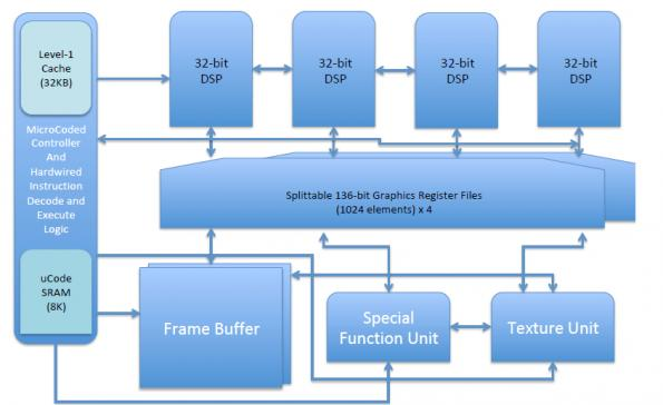 Custom graphics extensions boost RISC-V