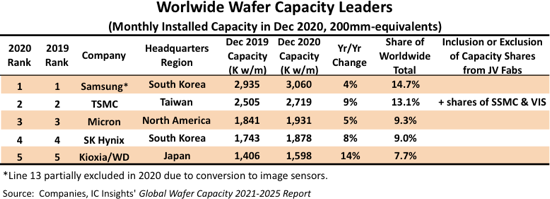 Top five chip makers dominate global wafer capacity
