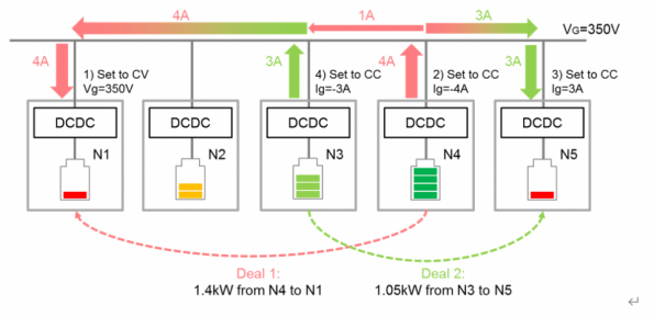 Sony CSL DC microgrid software