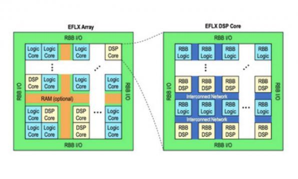 Flex Logix ports Flex FPGA to Globalfoundries FDSOI process
