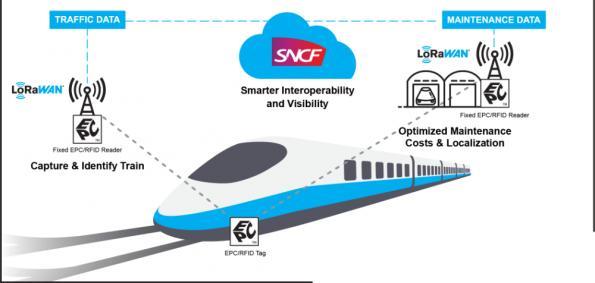LoRa s'associe à GS1 pour la chaine logistique IoT en Europe