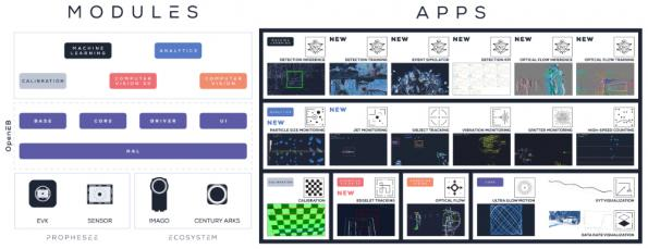 Open source library for event-driven AI vision