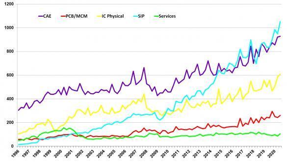 Europe falls behind in chip design market