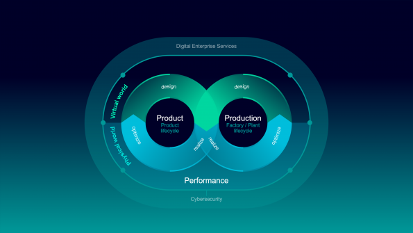 Siemens highlights digital twin technology with 5G