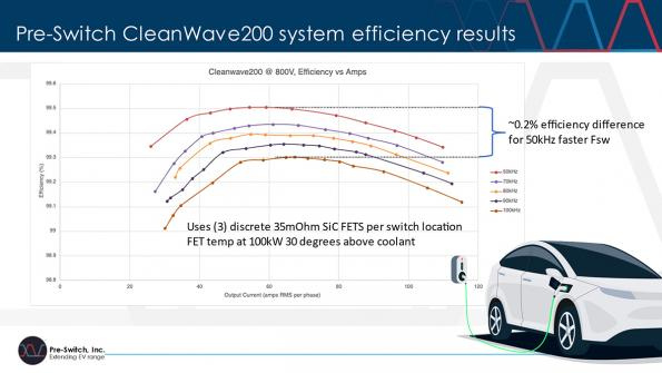 200 kW inverter offers over 99% efficiency at 100 kHz