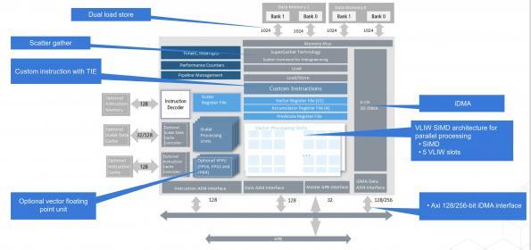 Tensilica plans 2028bit wide DSP core