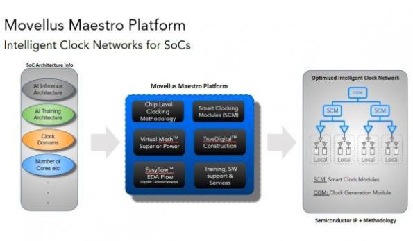 Intelligent clock network platform for SoC designs