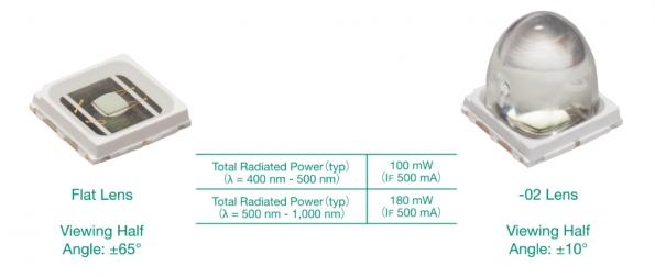 Broadband LED hits record output