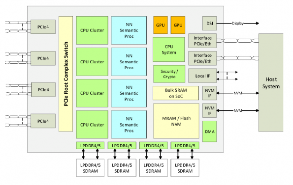 Sondrel's semi-custom 4TOPS design boosts AI chips