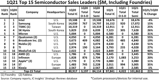 Boom quarter for top 10 semiconductor companies