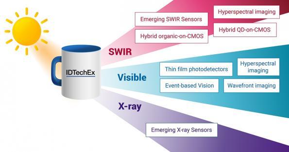 Report looks at emerging image sensor technologies