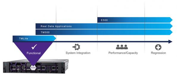 5G network tester enhances scalability and productivity