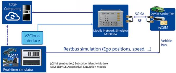 Anritsu and dSPACE to accelerate 5G automotive test