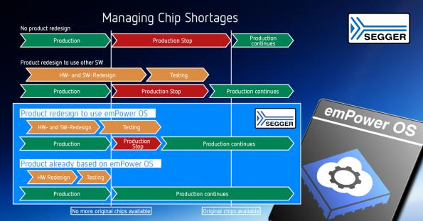 All-in-one embedded software stack to help chip shortage