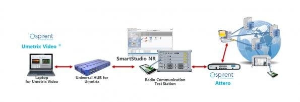 Lab based system for evaluating 5G video quality
