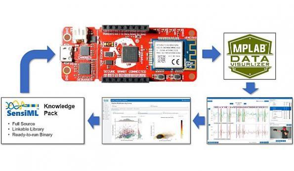 SensiML, Microchip team on smart edge IoT applications