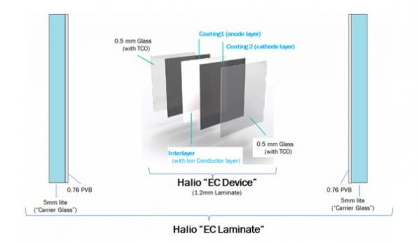 Smart glass solution enables 'environmentally sound' architecture