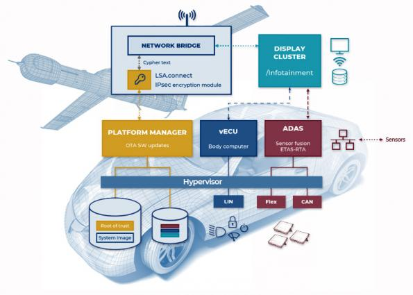Virtualization — A FACE lift for vehicle control