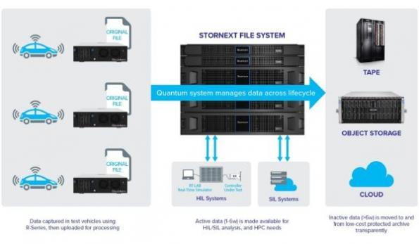 Autonomous/ADAS reference architecture captures, manages sensor data
