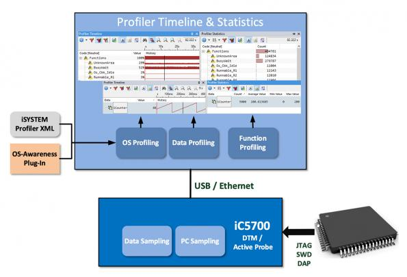 Sampling-based profiling added to winIDEA software analyzer