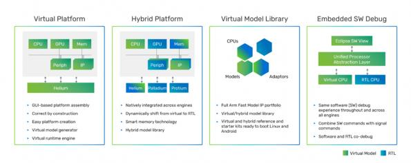 Development platform for mobile, automotive and hyperscale systems