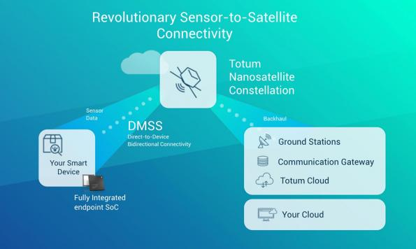 Totum achieves first indoor, direct-to-satellite IoT connection