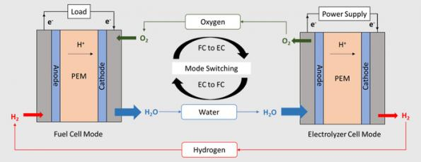 New catalyst combines fuel cell, battery into one device