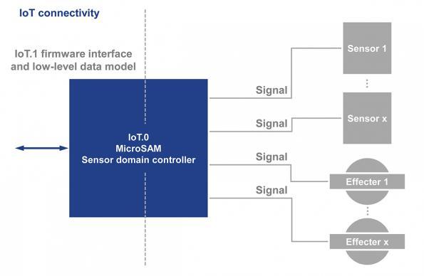 PICMG ratifies IoT.1 firmware specification