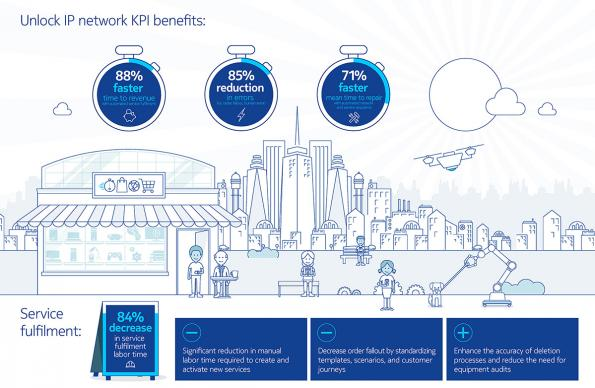Study finds IP network automation dramatically cuts costs