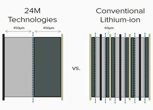 Project to develop low cost mobile lithium metal batteries