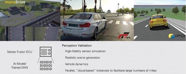 NI deals strengthen autonomous vehicle simulation