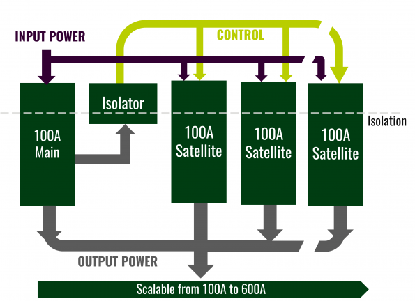 Power Stamp Alliance forms for 48V power in data centres and industrial applications