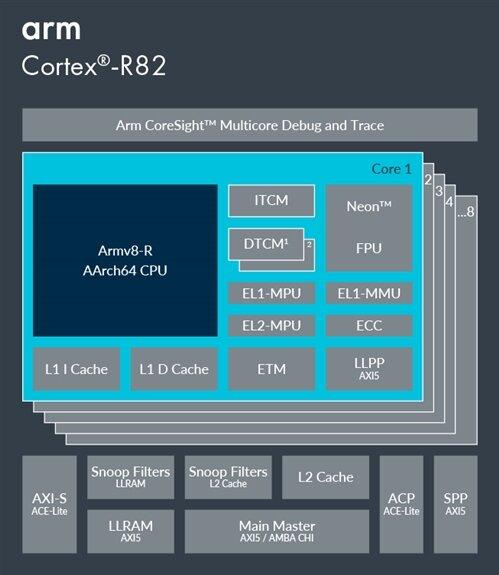 ARM targets storage computation with Cortex-R82 core