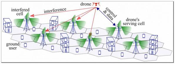 Security risks of drones in 5G networks