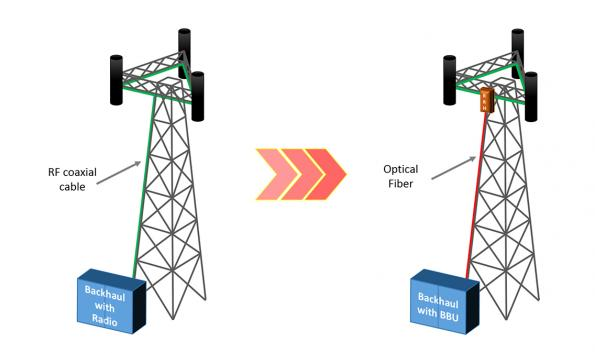 Interference testing on CPRI links at wireless cell sites