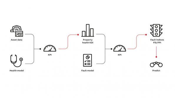 ABB develops hybrid predictive maintenance technology