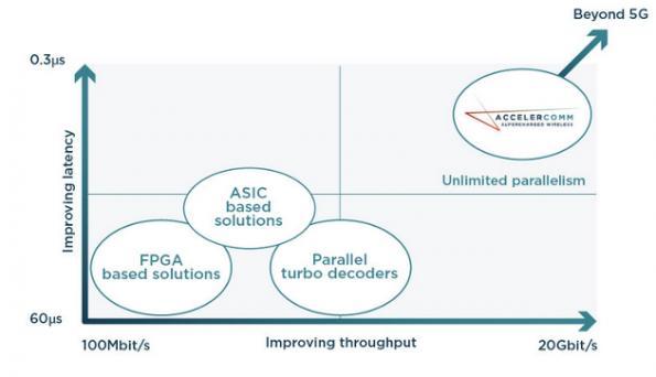 5G mobile broadband FEC ported to FPGA fabric