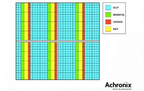Achronix moves FPGA cores to 7nm, supports AI