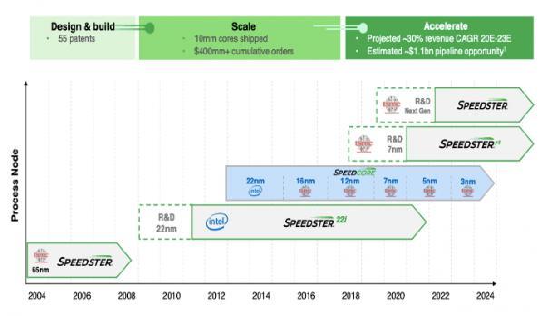 FPGA firm Achronix to go public via SPAC