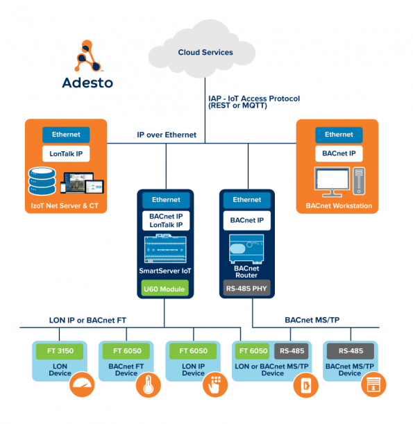 Adesto's FT 6050 Smart Transceiver SoC now natively supports LON, LON/IP, BACnet/IP and BACnet MS/TP protocol stacks