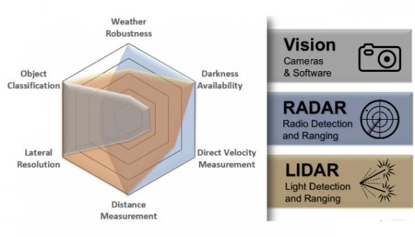 Analog Devices' lidar is flying under the radar