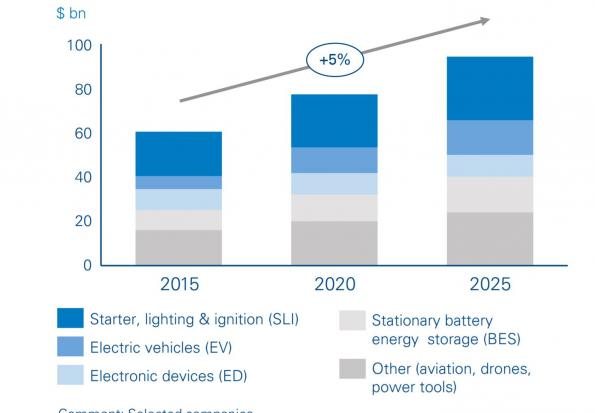 Solid state lithium-ion batteries will dominate $90bn market