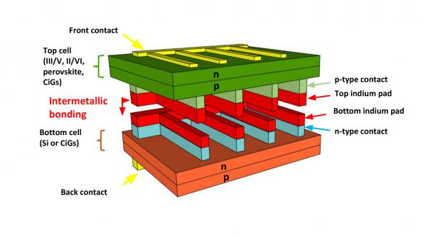 Researchers in North Carolina have built a multi-junction solar cell using off-the-shelf components, resulting in lower cost, high-efficiency solar cells for use in multiple applications.